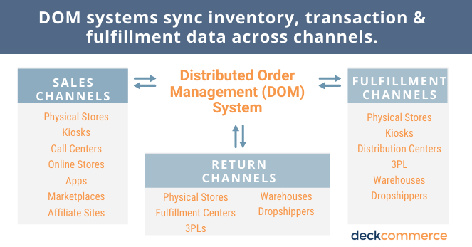 what is distributed order management