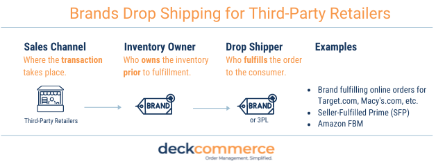 Brands Dropshipping for Third-party retailers