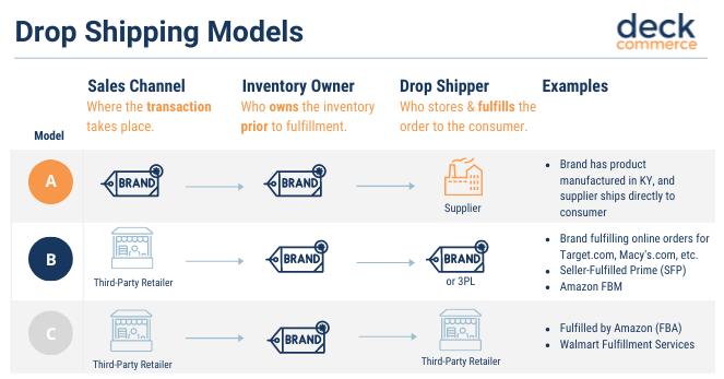 Drop Shipping Models