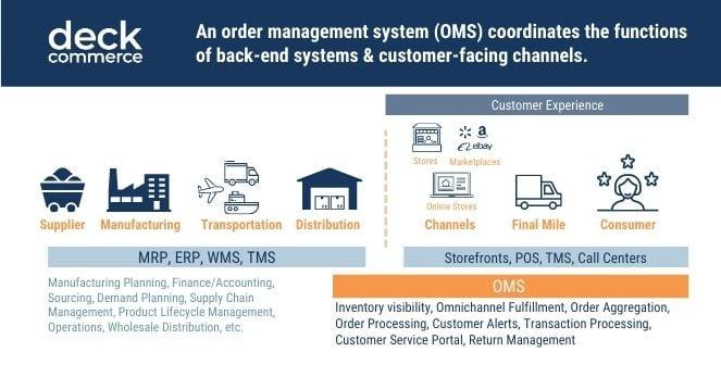 Order Management System Function