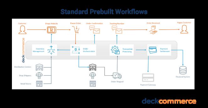 Prebuilt Workflows