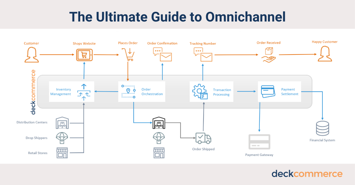 omnichannel order management lifecycle