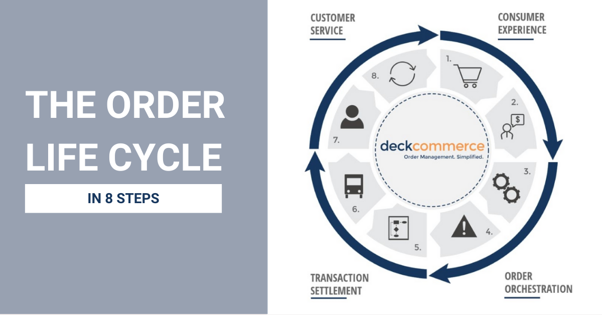order lifecycle